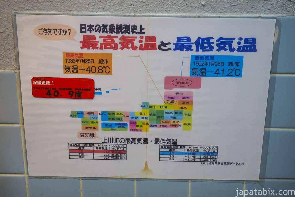 日本の最高気温と最低気温